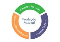 O que é mais importante em uma produção musical