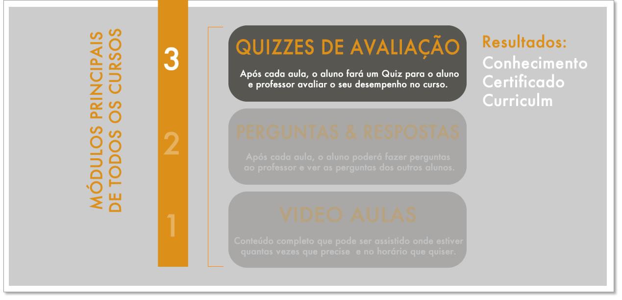 Curso Online de Áudio Interativo com Quizzes de Avaliação